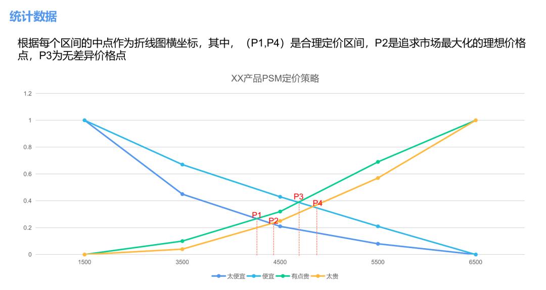 用KANO和PSM模型分析需求與定價