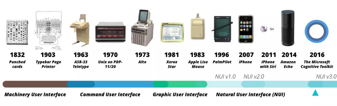 浅谈IoT的过去、现在与未来