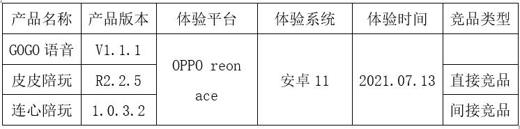 GOGO语音竞品分析报告