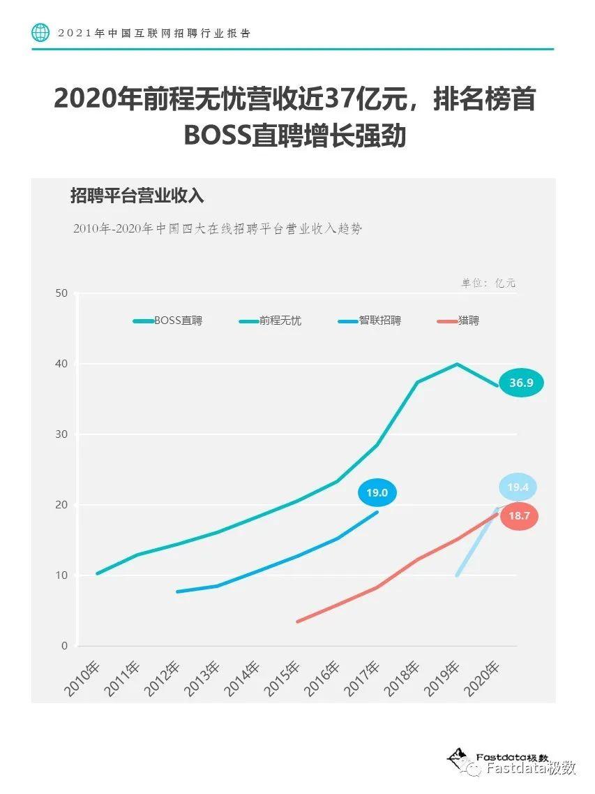 Fastdata极数:2021年中国互联网招聘行业报告