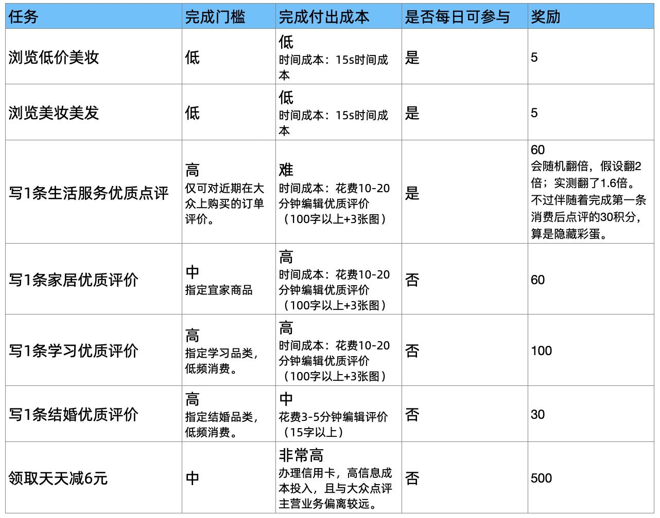 大众点评积分商城产品运营策略 产品运营 第17张