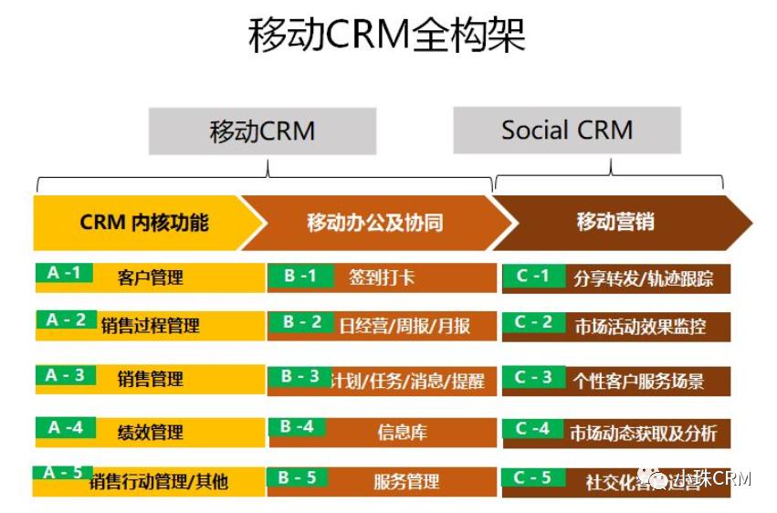 大C业务的营销模式及CRM设计