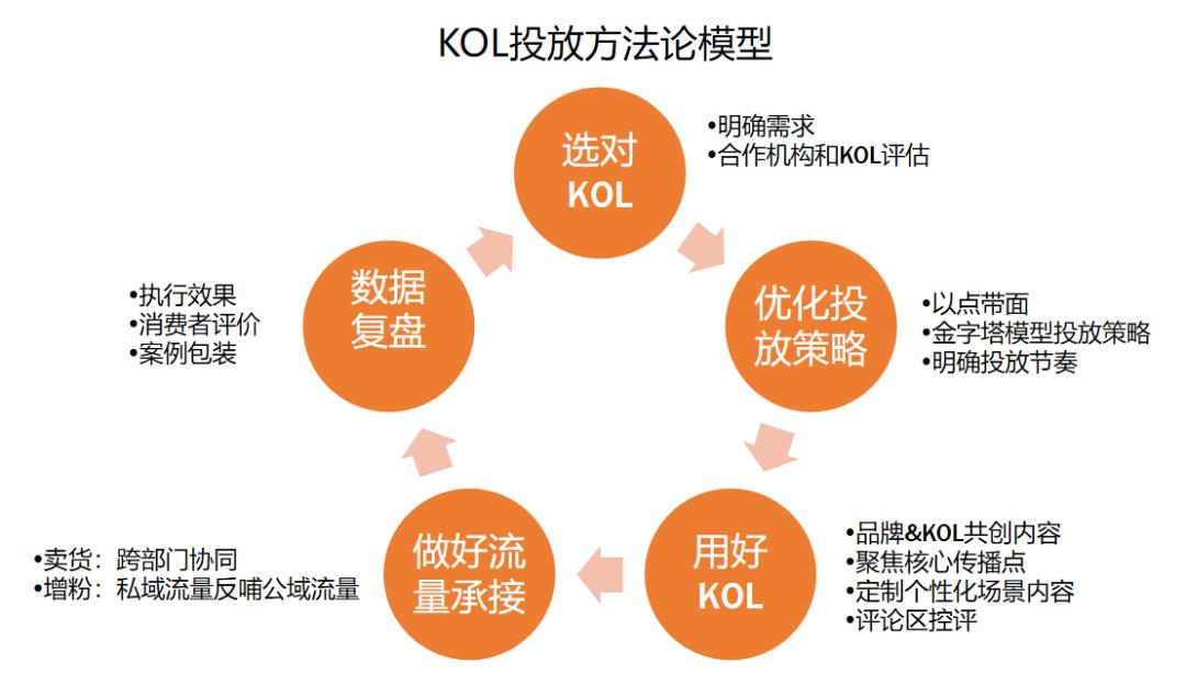 被广告公司忽悠怕了!吐血整理3000万买来的KOL高转化投放3.0版!