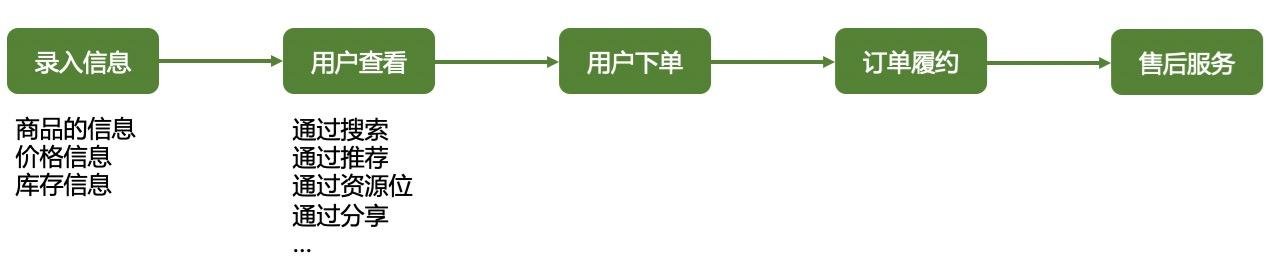 电商交易过程