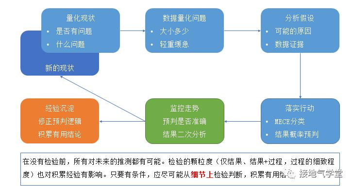 w0hcBYJ11ewL3AhXmRwP 只需五步,实现数据分析闭环