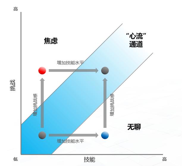 产品经理换方向的三大误区
