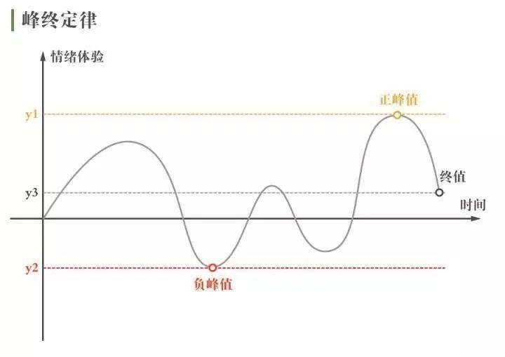 浅析如何打造线上高转化引流课 线上引流 第9张