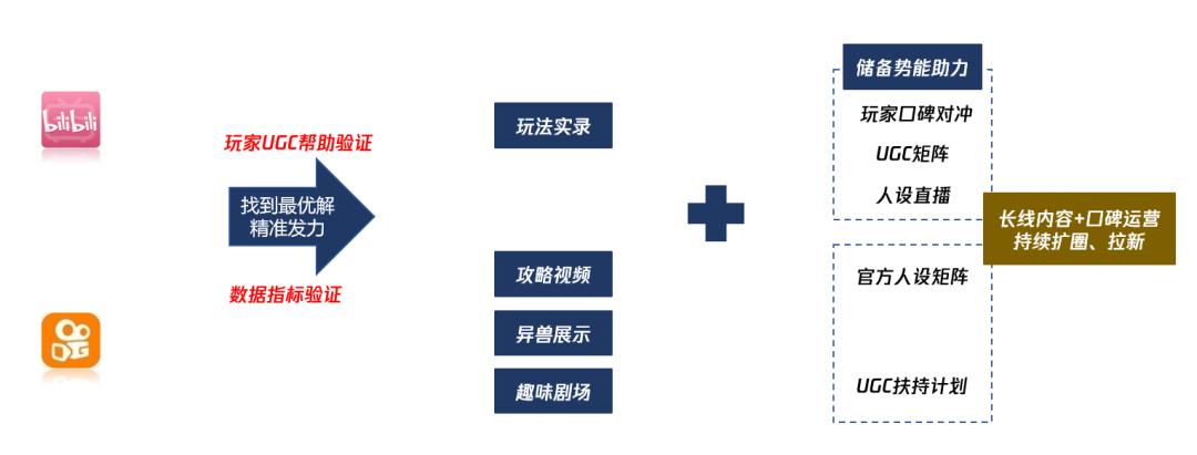 """""""三无""""产品的社区运营之路——妄想山海社区运营复盘"""