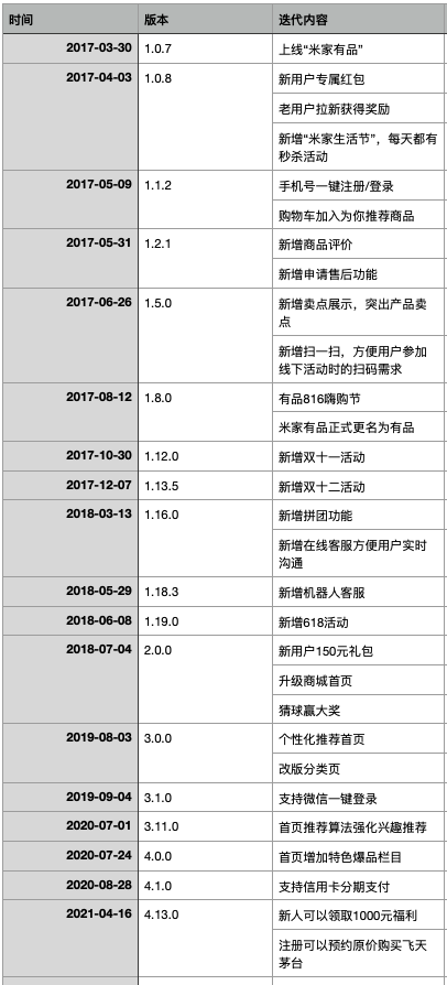 小米有品产品分析报告 小米有品 第75张