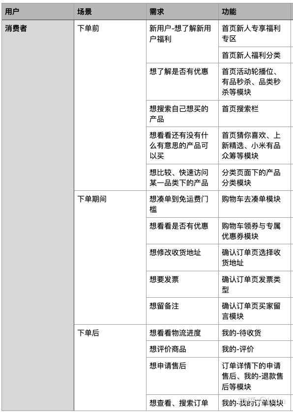 小米有品产品分析报告