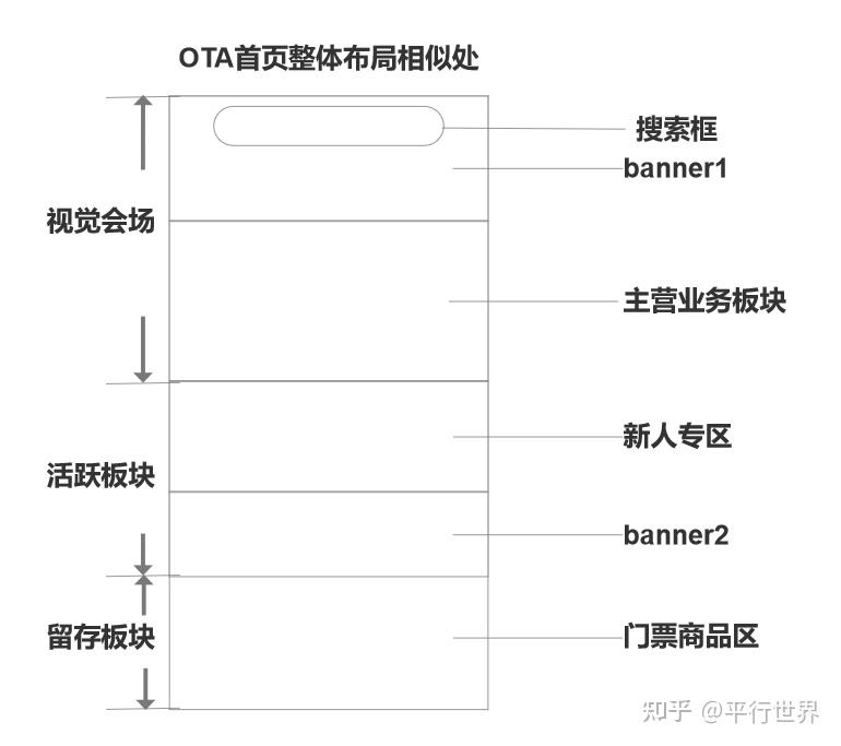 """OTA平台竞品分析,带你看看""""机票盲盒""""背后的逻辑"""