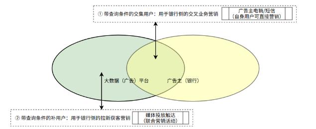 下一个金融流量红利:场景化私域流量