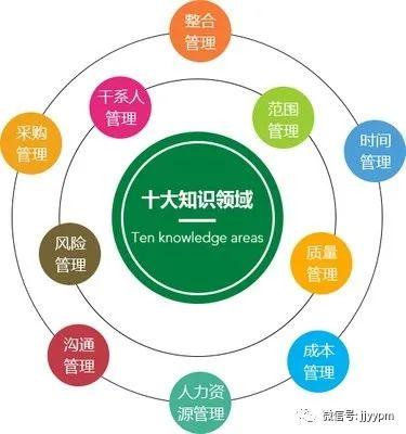 10个跨界方法论:产品用的上,启发互联网项目(含案例)