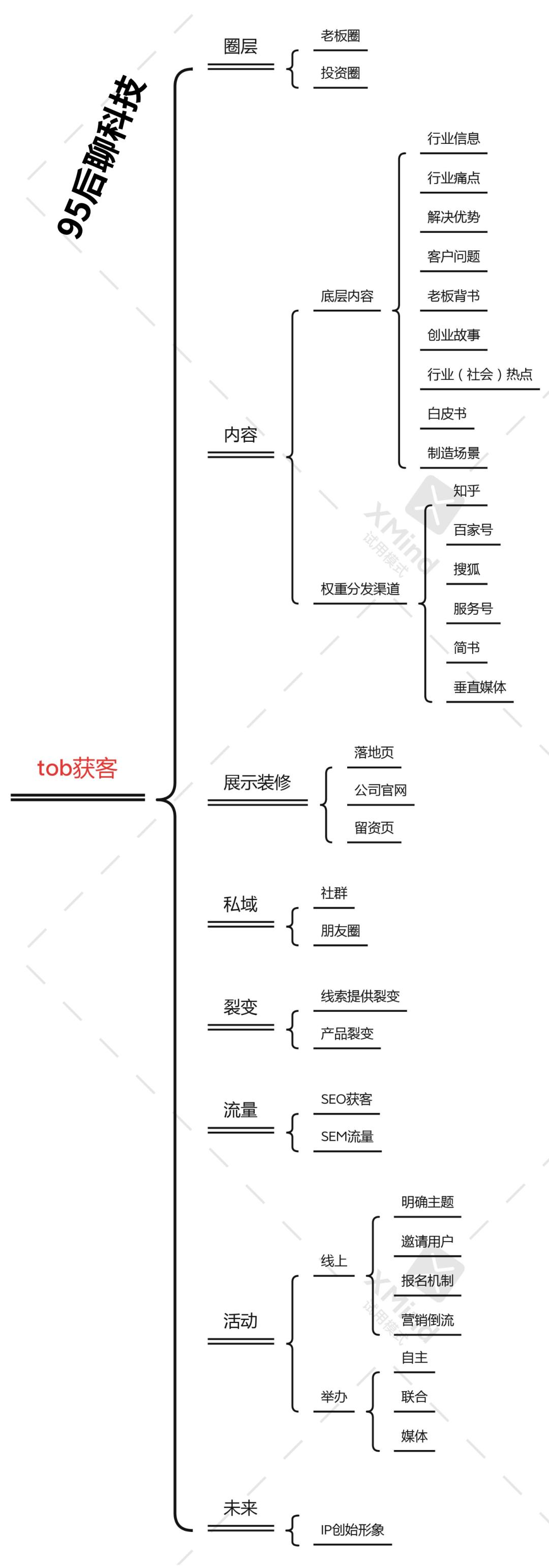 tob获客的增长公式