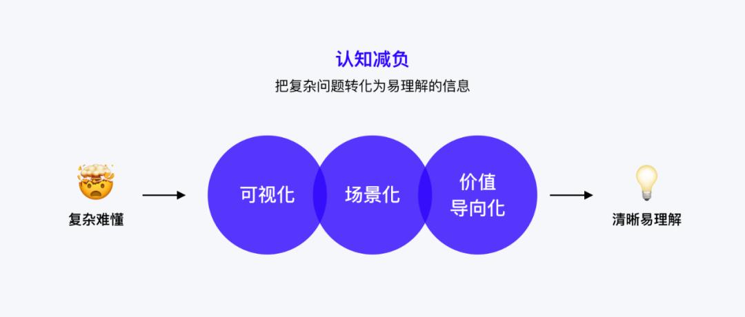 企业产品用户教育系统设计