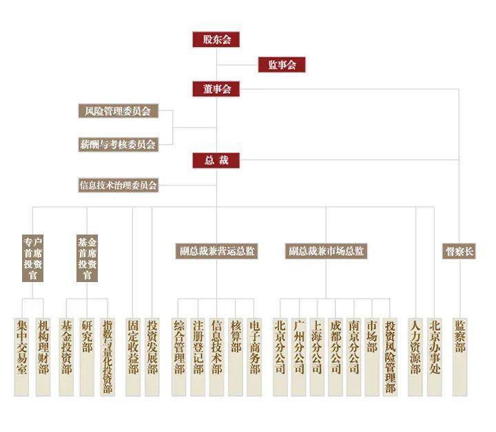 做好公募基金电商的九个灵魂拷问(下)
