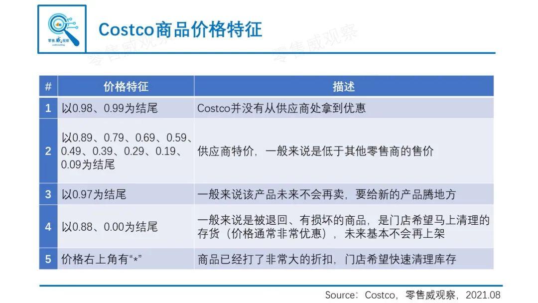 """看懂Costco:传统实体店如何让会员""""邪教般""""忠诚?"""