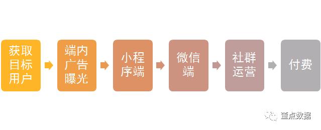 从0到1搭建社群运营数据体系 社群运营 第7张