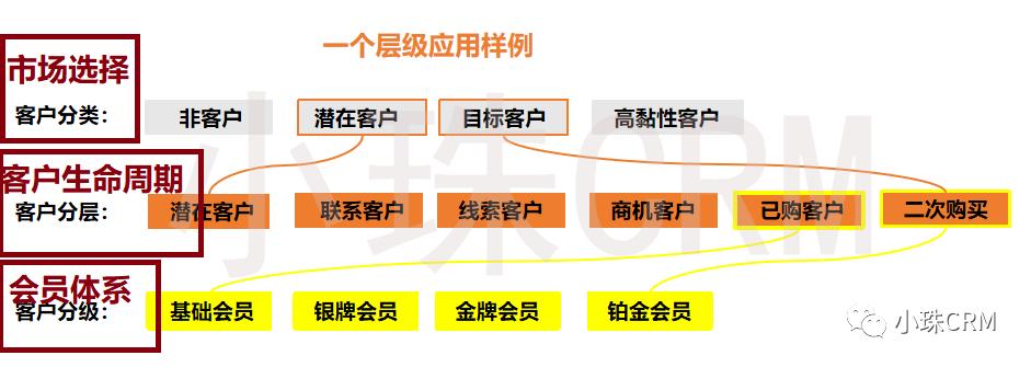 实现CRM营销自动化,从理解客户分类,客户分层和客户分级开始(下)
