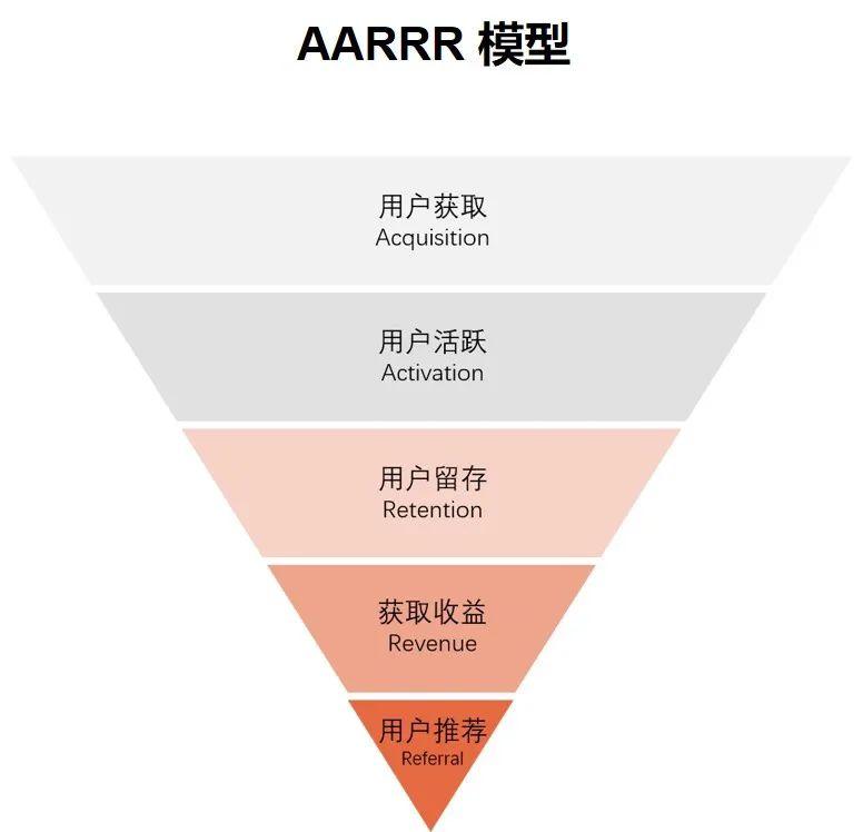 用户增长类的用研思路概述