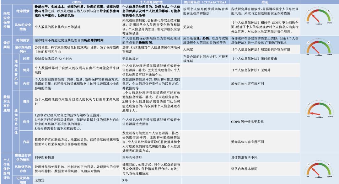 中美欧个人信息保护法比较|附4万字解读报告下载
