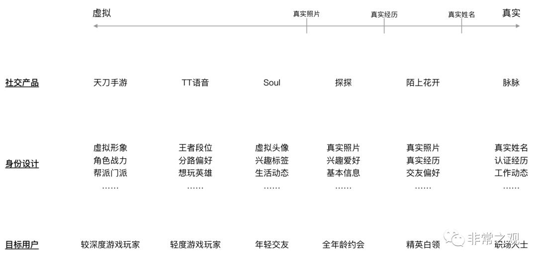 腾讯折戟,Soul敲钟丨社交产品命运缘何不同?