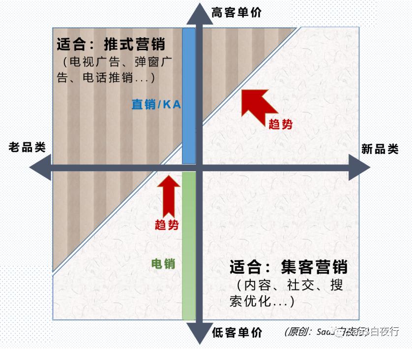 SaaS创业路线图(120)中国SaaS公司的互联网特性