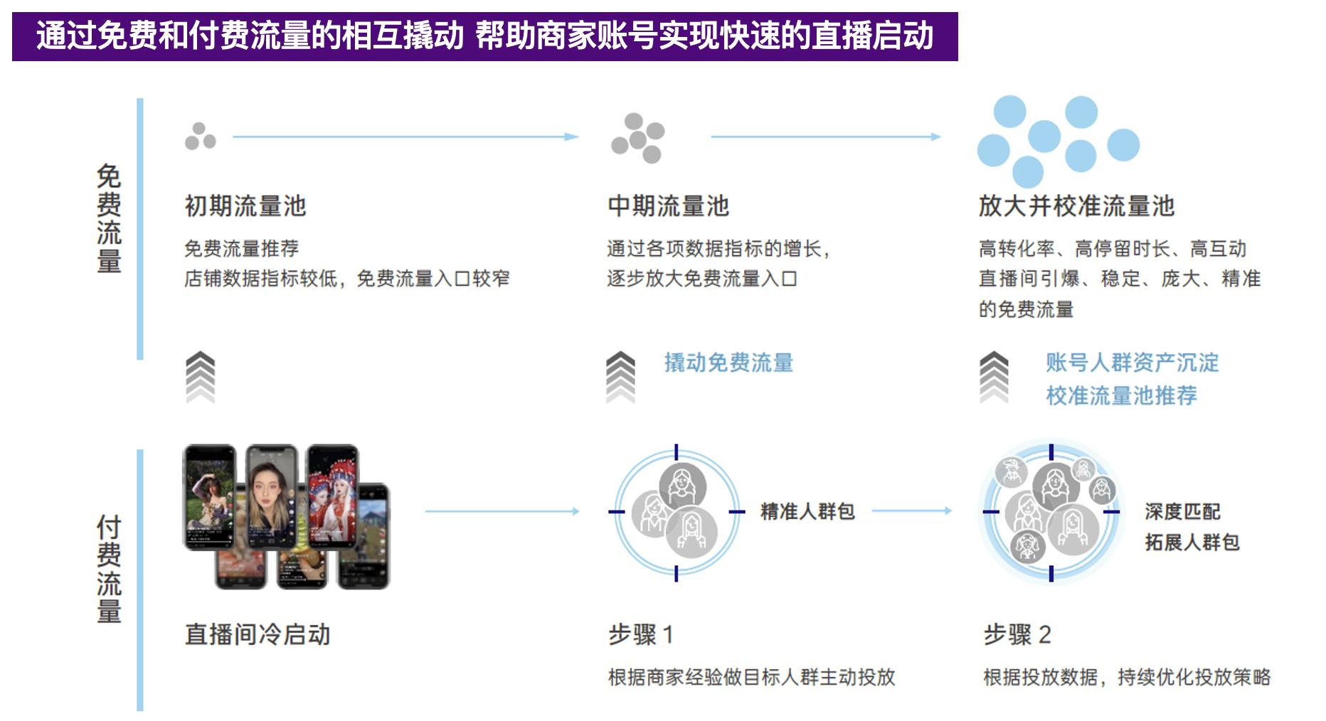 如何理解抖音电商FACT模型? 兴趣电商 第13张