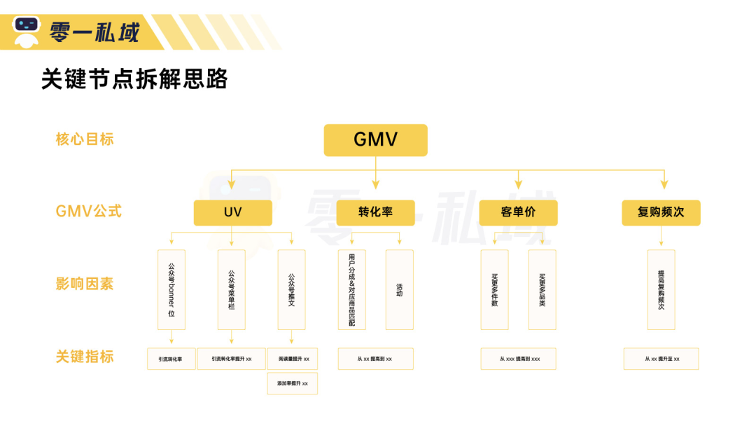 3 个月实现 GMV 指数级增长,「母婴人群」的私域运营全流程解读