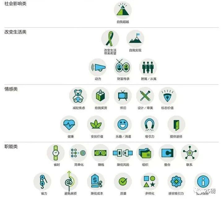 贝恩 B2C 用户价值要素金字塔