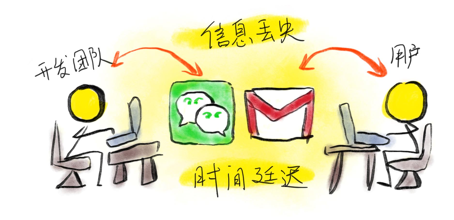用户传递的信息转化成文字后,多数信息被损失掉了