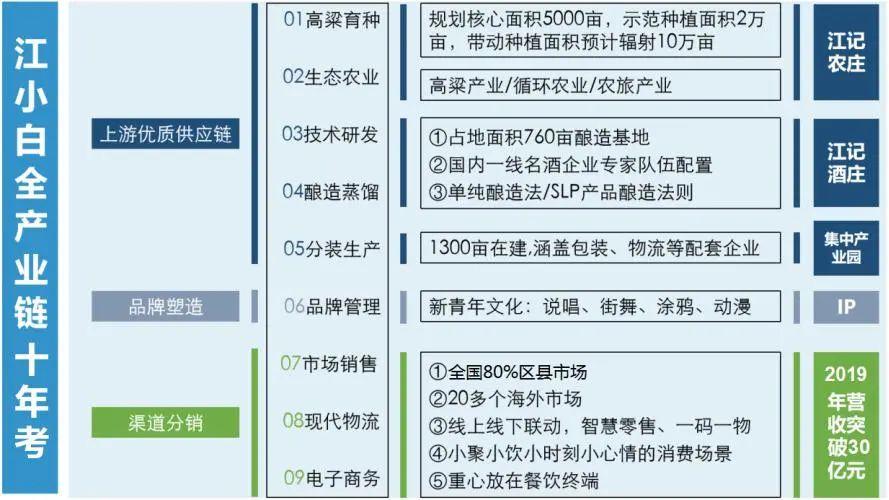 江小白的「新消费扭曲力场」:十年之间的变与不变