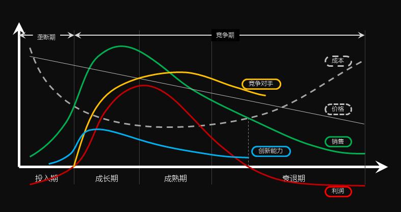 产品生命周期模型:生意越来越难:改变,从通过时间轴看产品开始