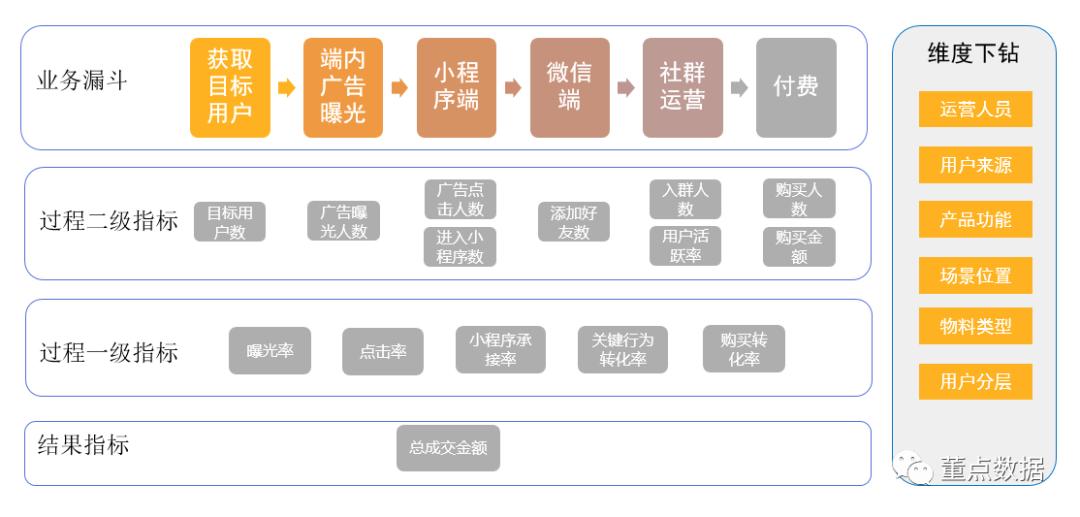 从0到1搭建社群运营数据体系 社群运营 第9张