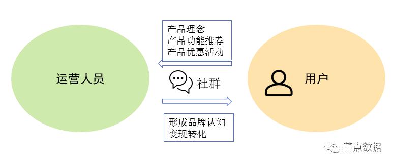 从0到1搭建社群运营数据体系 社群运营 第3张