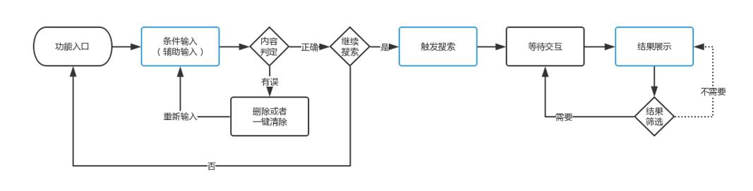 APP设计模式之——搜索功能
