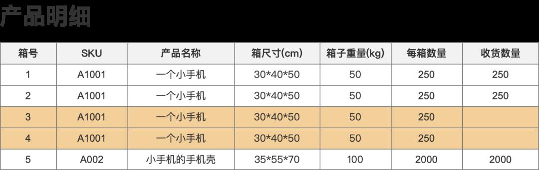 跨境电商海外仓(OMS篇):仓储模块之入库功能设计