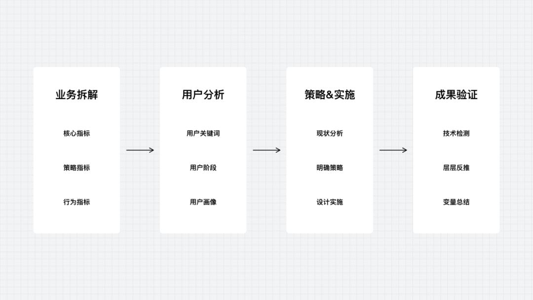 系统化思维如何辅助设计实现