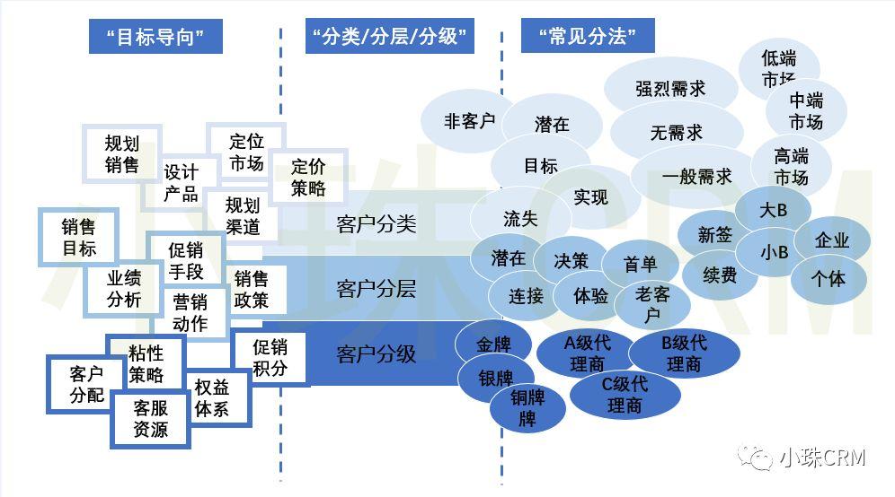 实现CRM营销自动化,从理解客户分类,客户分层和客户分级开始(上)