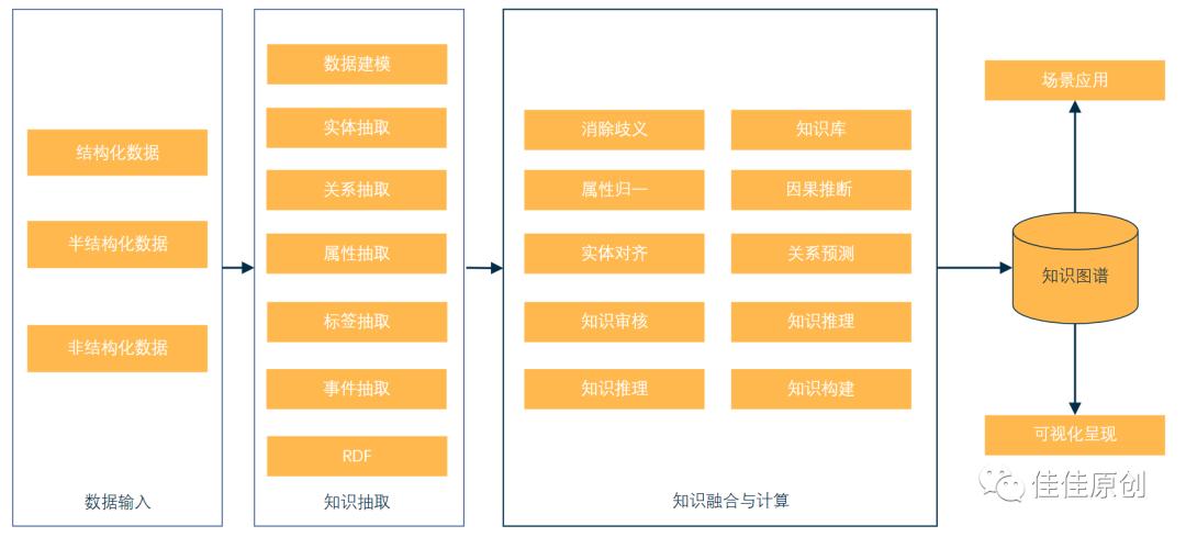 知识图谱在内容类产品中的应用