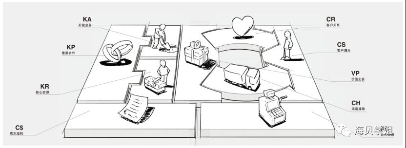 如何做行业调研和规划?附大厂行业汇报模版