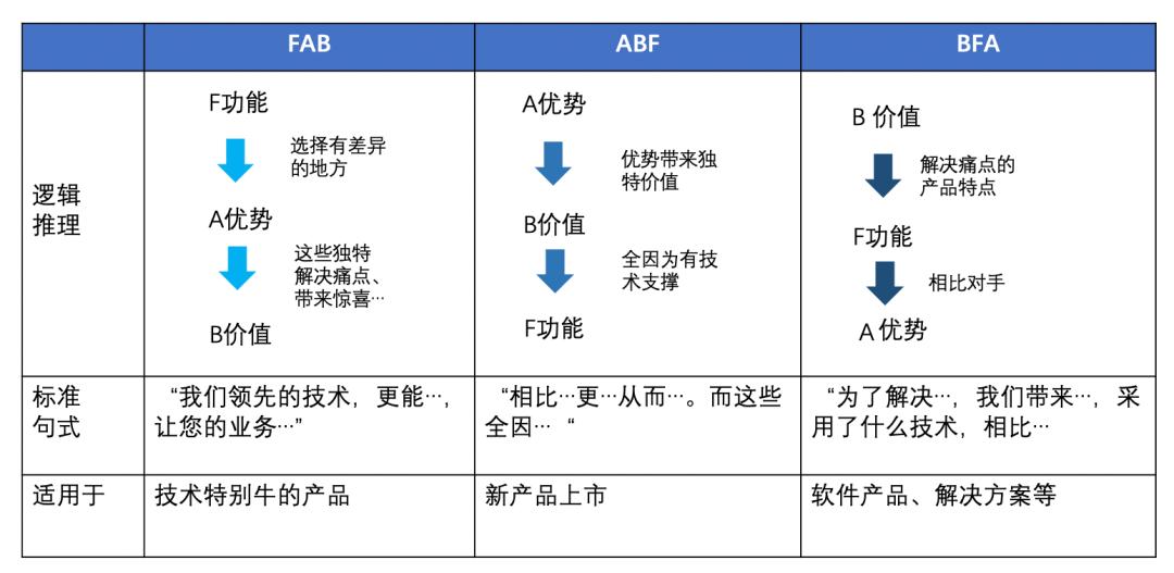 如何写好B2B产品介绍?