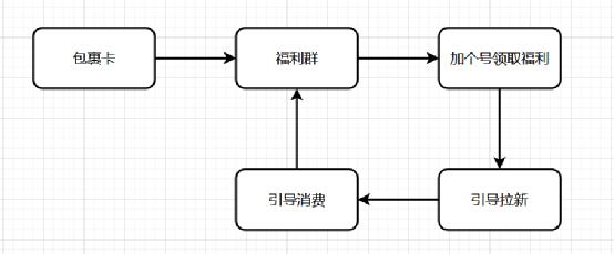 如何打造私域流量体系?
