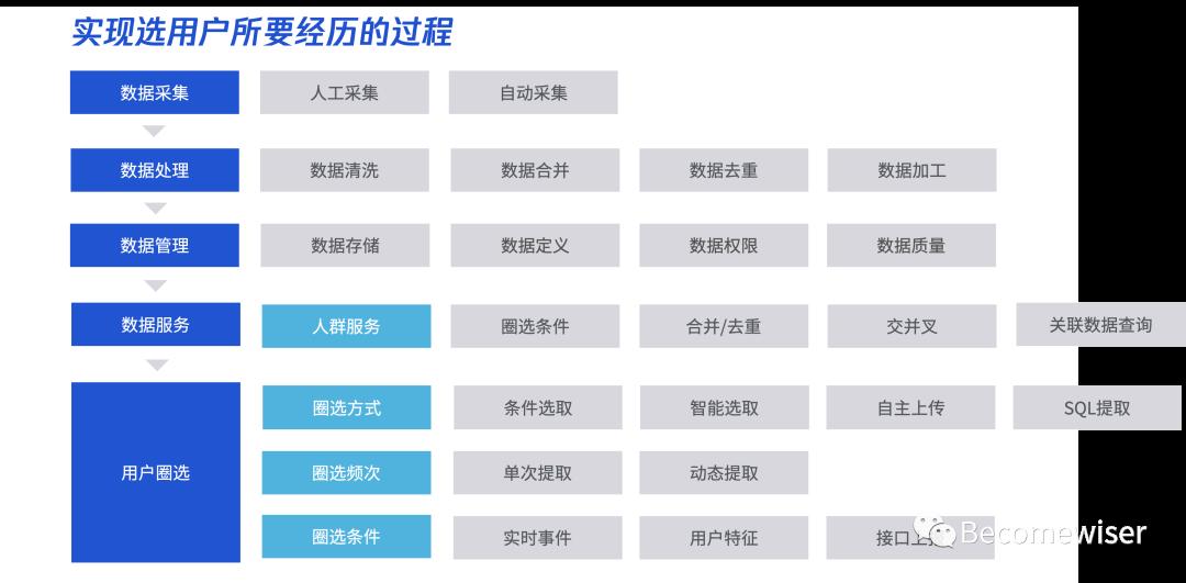 用户运营平台产品设计指南