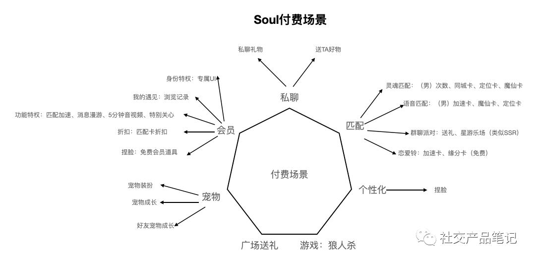 Soul拆解,一款趋近于元宇宙的语音社交产品
