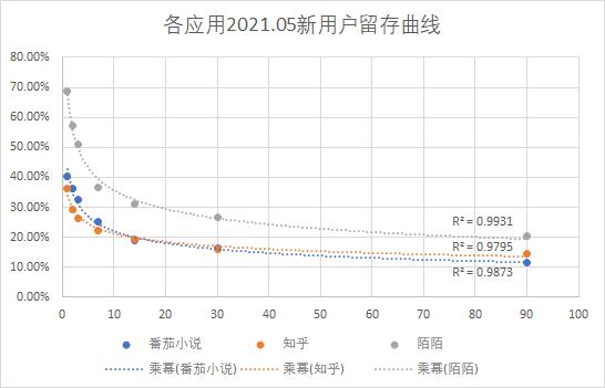 LTV预估与留存曲线拟合:指数函数还是幂函数?