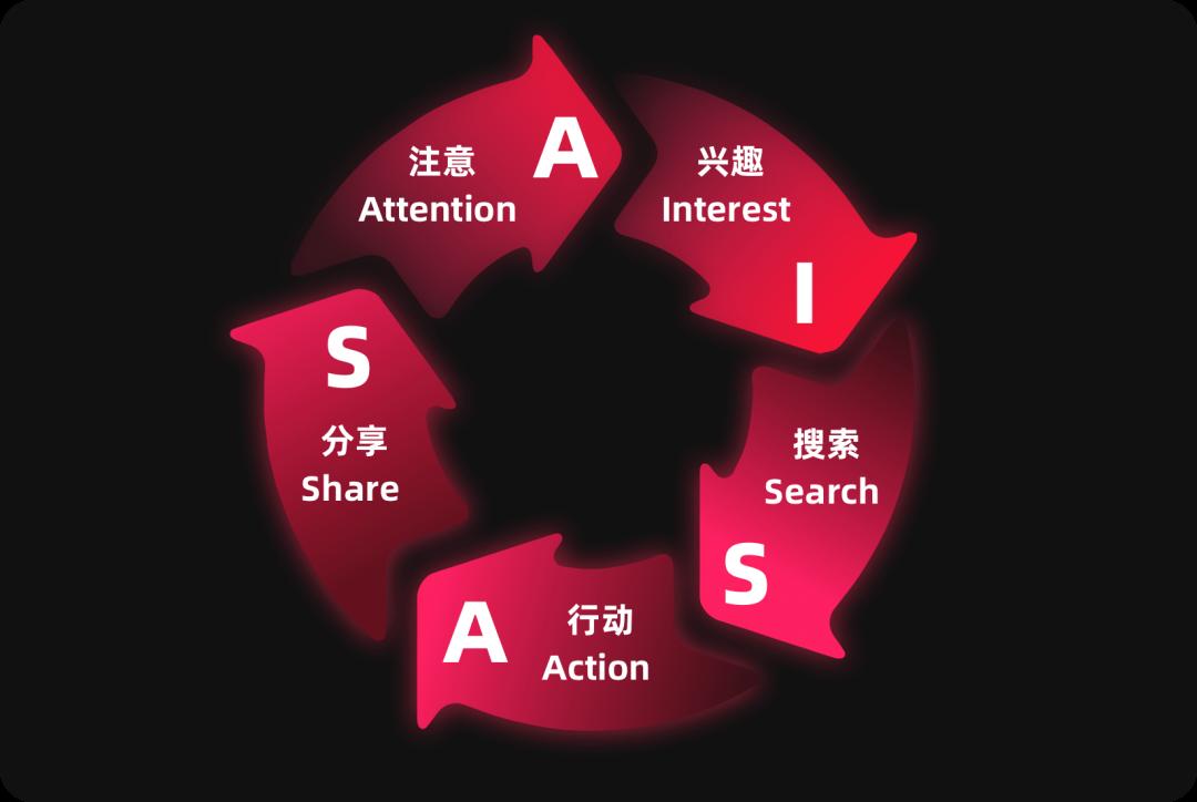 如何熟悉新业务,形成新洞察?6个业务分析模型与方法推荐给你