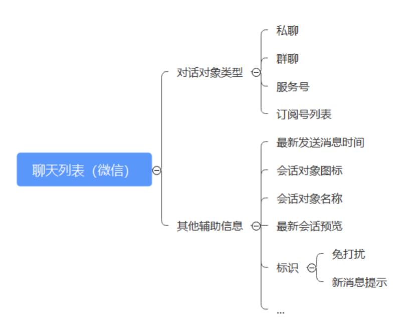 一文说清楚3种结构图(功能结构图、信息结构图、产品结构图)