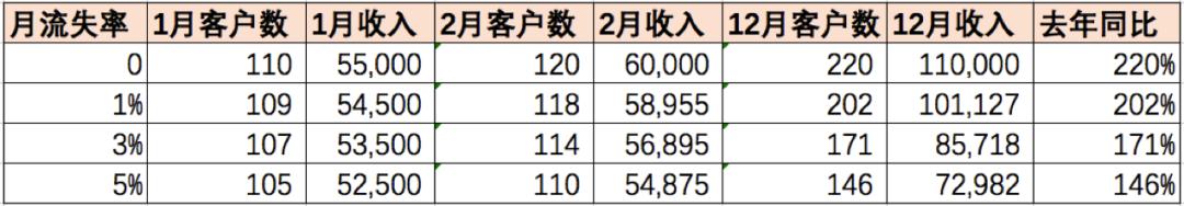 5000字长文 | SaaS盈利的逻辑