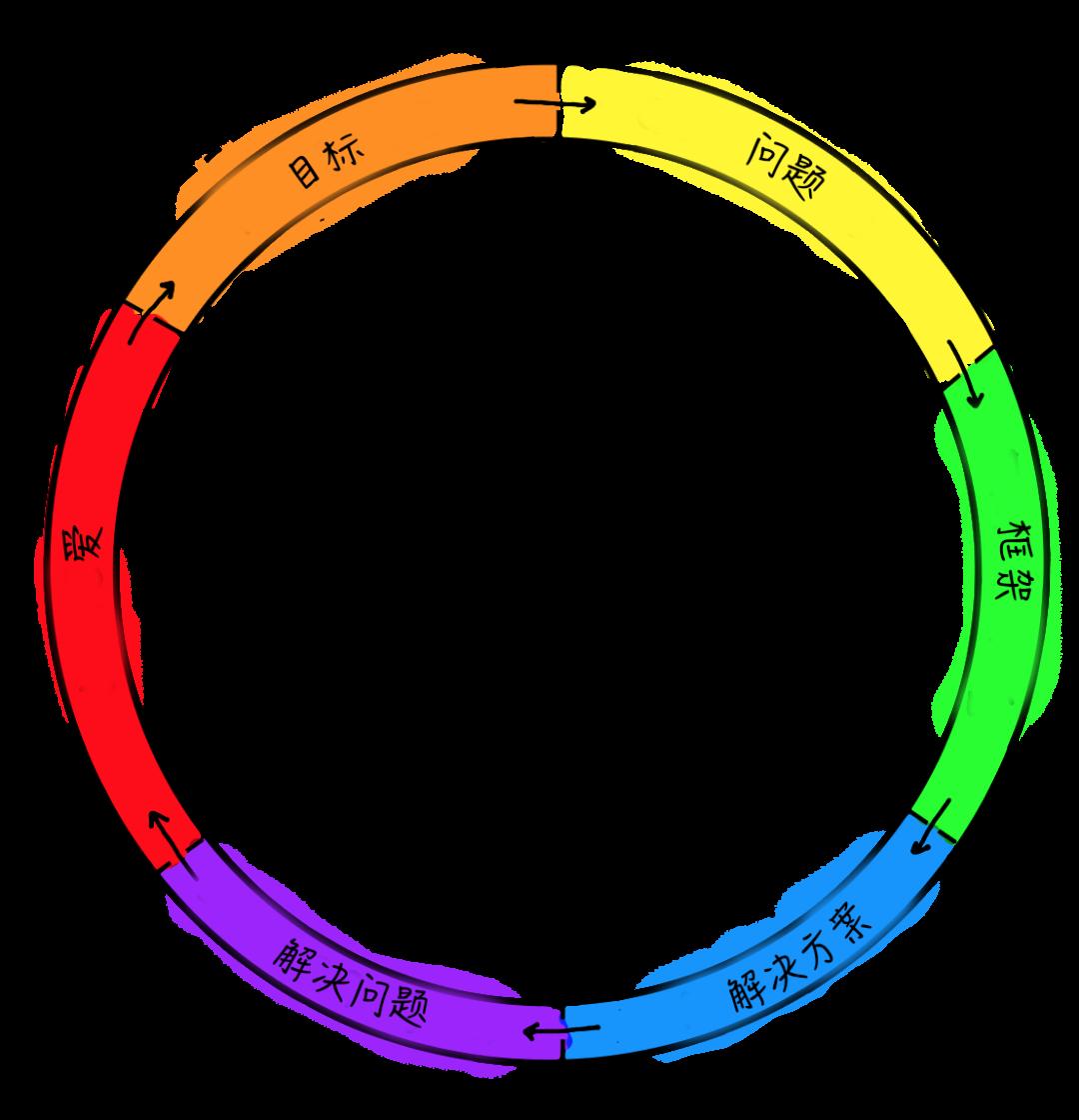 6 张图说清设计流程新模型